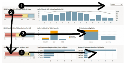 3 TIPS TO IMPROVE YOUR DASHBOARDS VISUAL NARRATIVE_image2