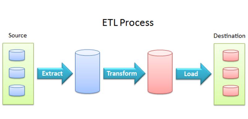 BusinessInteligence_etl-process
