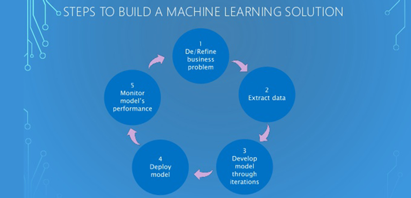 datascience_Azure Machine LearningData Science for the Business
