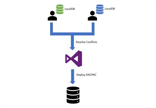THREE REASONS DATABASE DEVELOPERS SHOULD PREFER SSDT OVER SSMS_image2