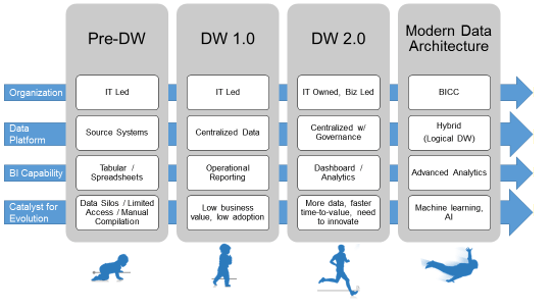 The Evolution of the Data Warehouse_image1