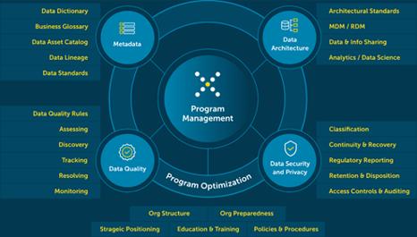 Data Governance Framework ccg