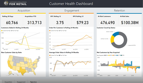 Photo: Sample of a Customer Health Dashboard