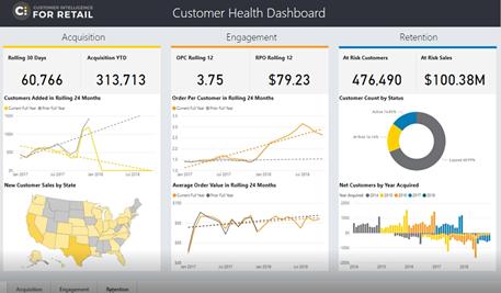 Photo: Sample of a Customer Health Dashboard